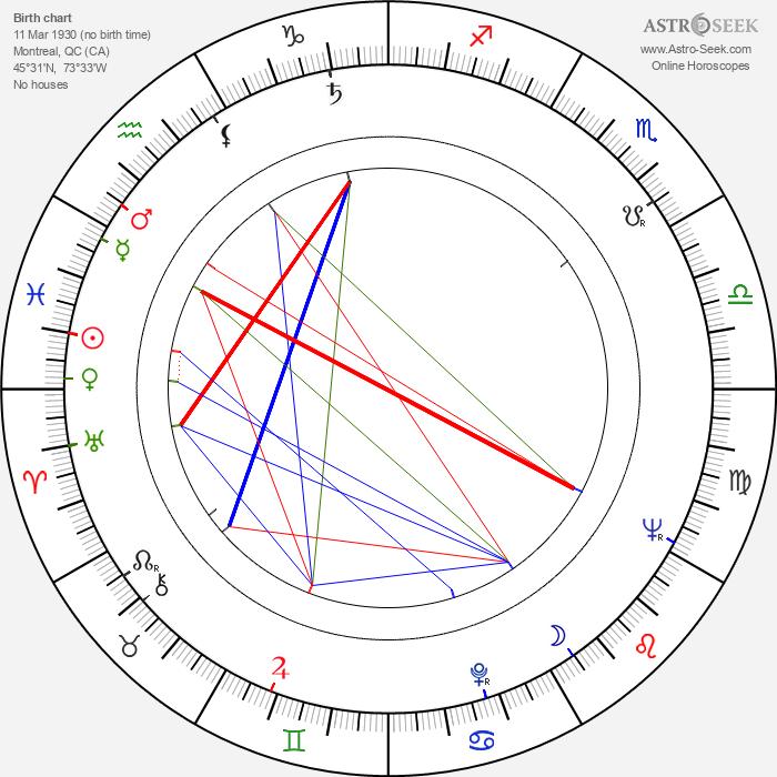 Claude Jutra - Astrology Natal Birth Chart