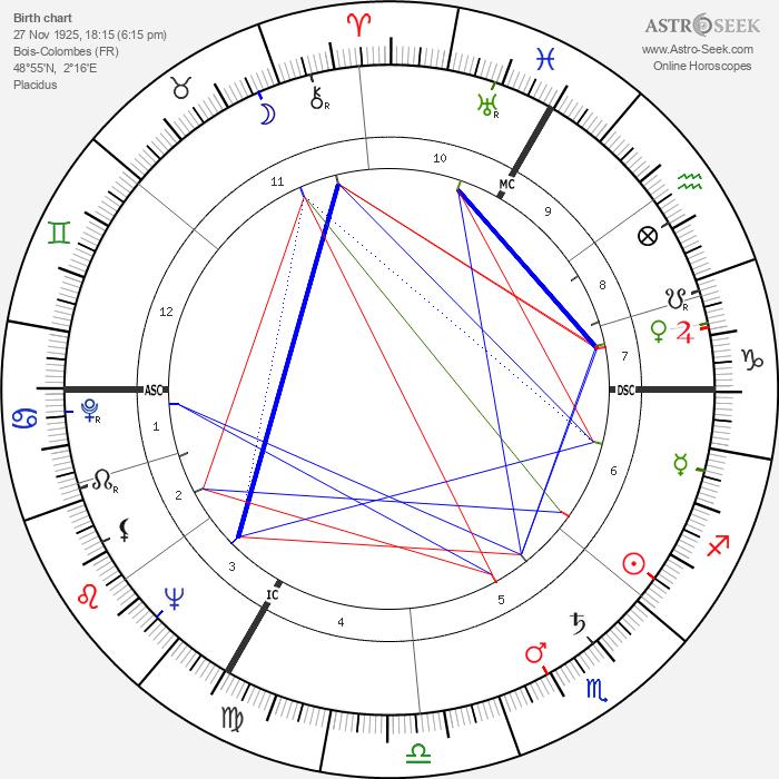 Claude Lanzmann - Astrology Natal Birth Chart