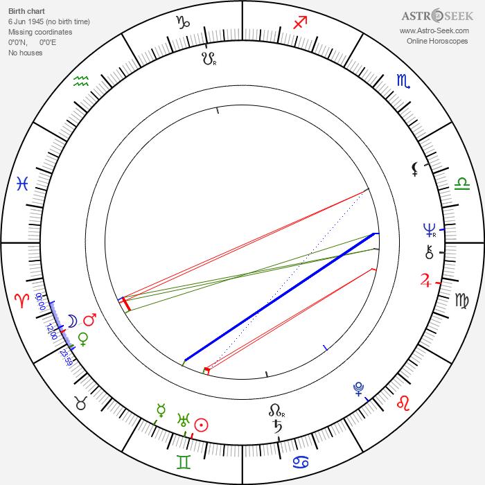 Claude Léger - Astrology Natal Birth Chart