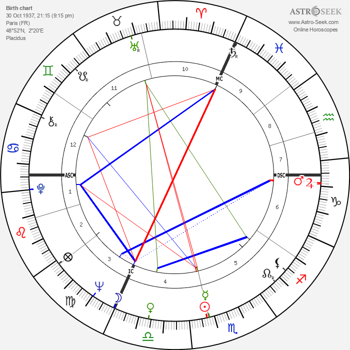 Claude Lelouch - Astrology Natal Birth Chart