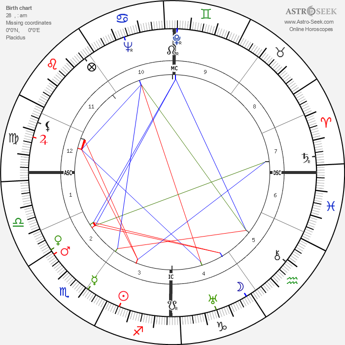Claude Lévi-Strauss - Astrology Natal Birth Chart