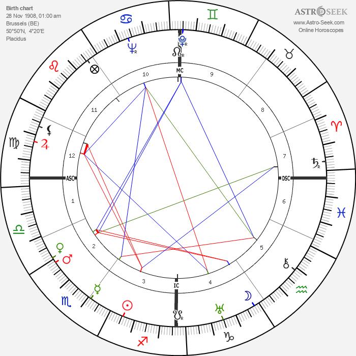 Claude Lévi-Strauss - Astrology Natal Birth Chart