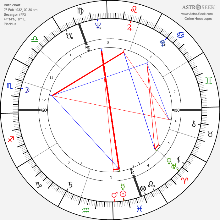 Claude Lorius - Astrology Natal Birth Chart