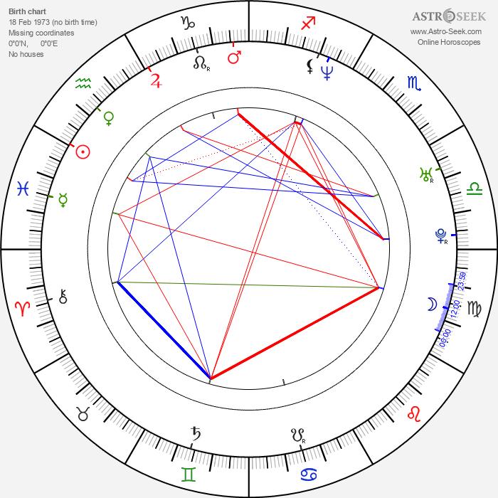 Claude Makélélé - Astrology Natal Birth Chart