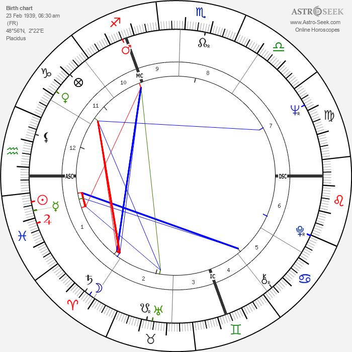 Claude Melki - Astrology Natal Birth Chart