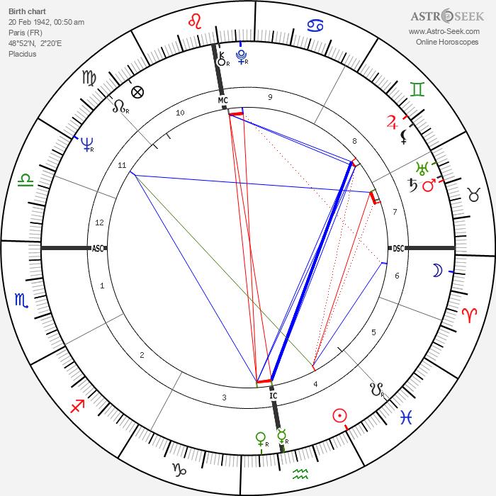 Claude Miller - Astrology Natal Birth Chart