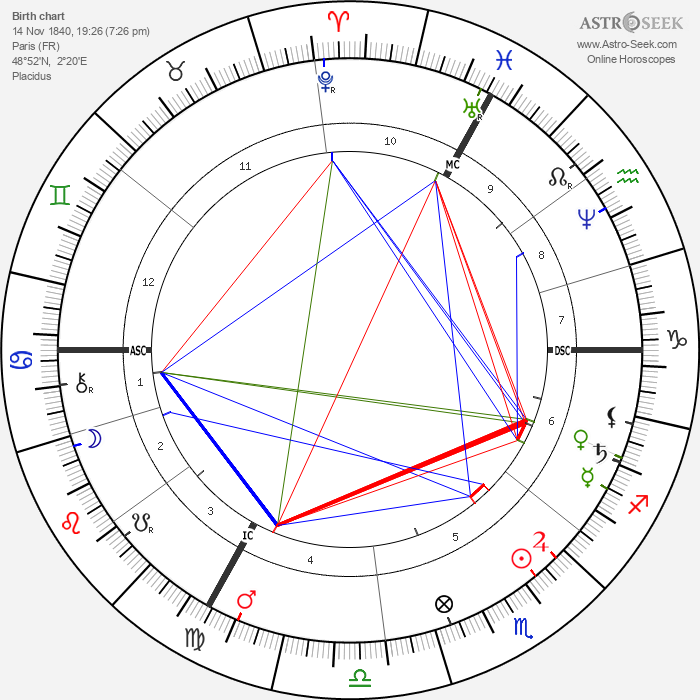 Claude Monet - Astrology Natal Birth Chart