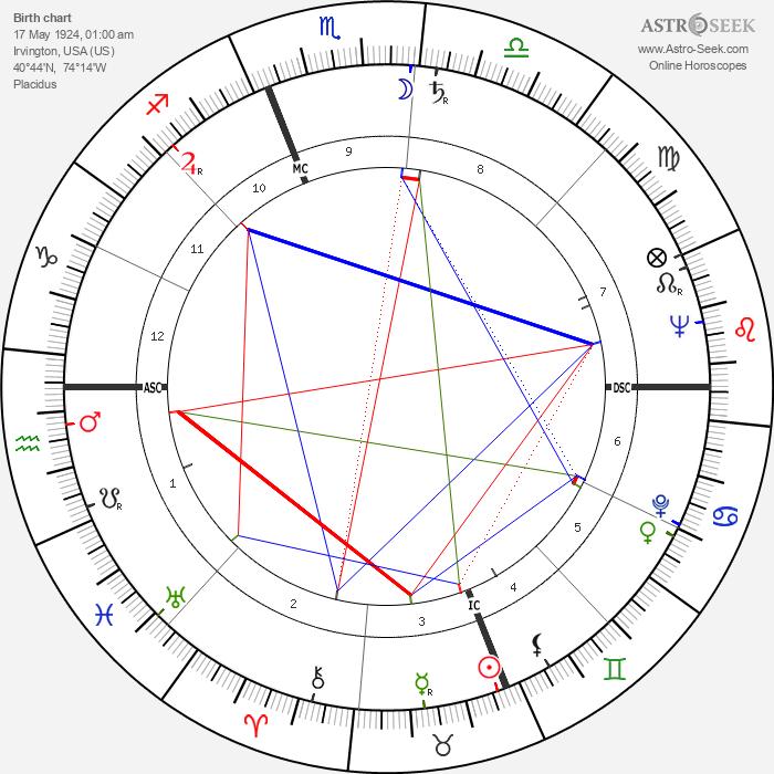 Claude Moss - Astrology Natal Birth Chart