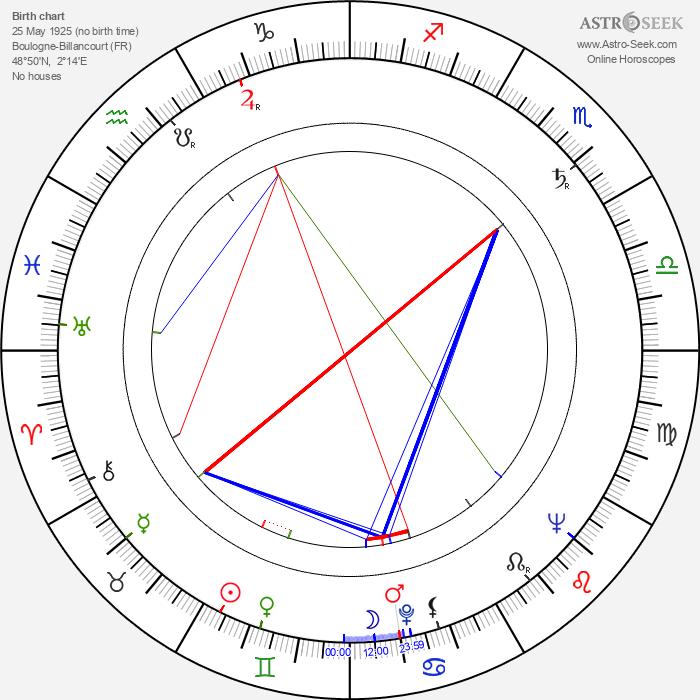 Claude Pinoteau - Astrology Natal Birth Chart