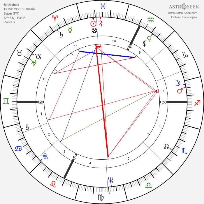 Claude Piquemal - Astrology Natal Birth Chart