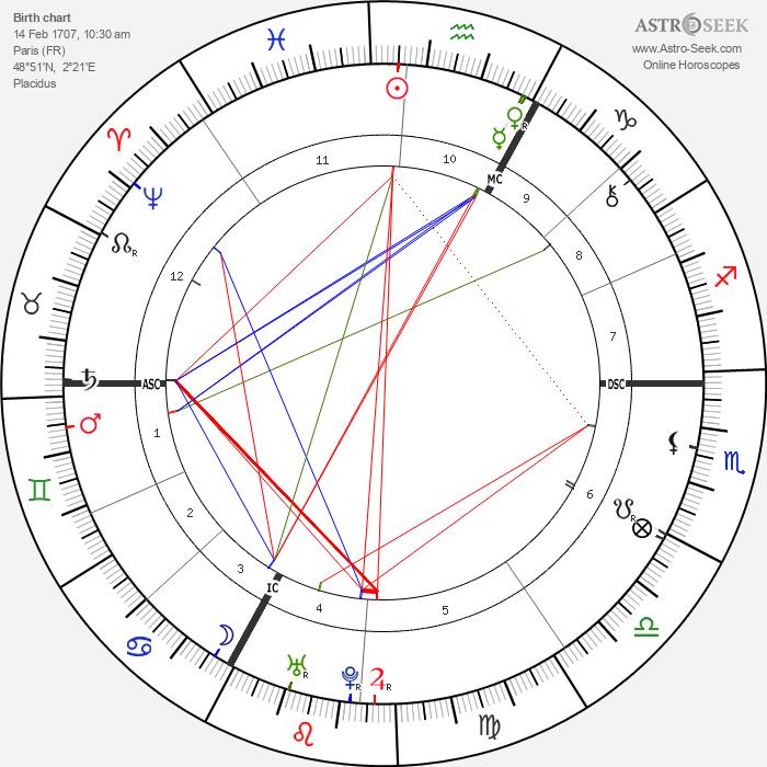 Claude Prosper Jolyot de Crébillon - Astrology Natal Birth Chart