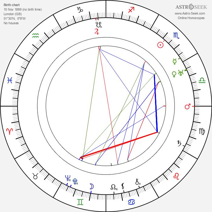 Claude Rains - Astrology Natal Birth Chart