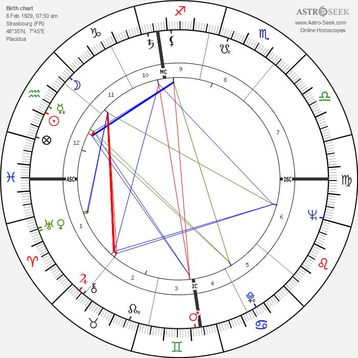 Claude Rich - Astrology Natal Birth Chart