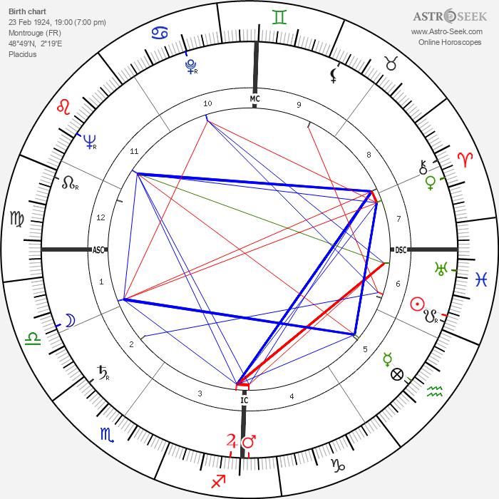 Claude Sautet - Astrology Natal Birth Chart