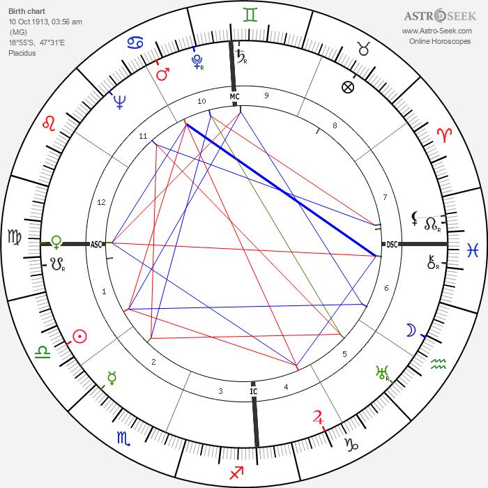 Claude Simon - Astrology Natal Birth Chart