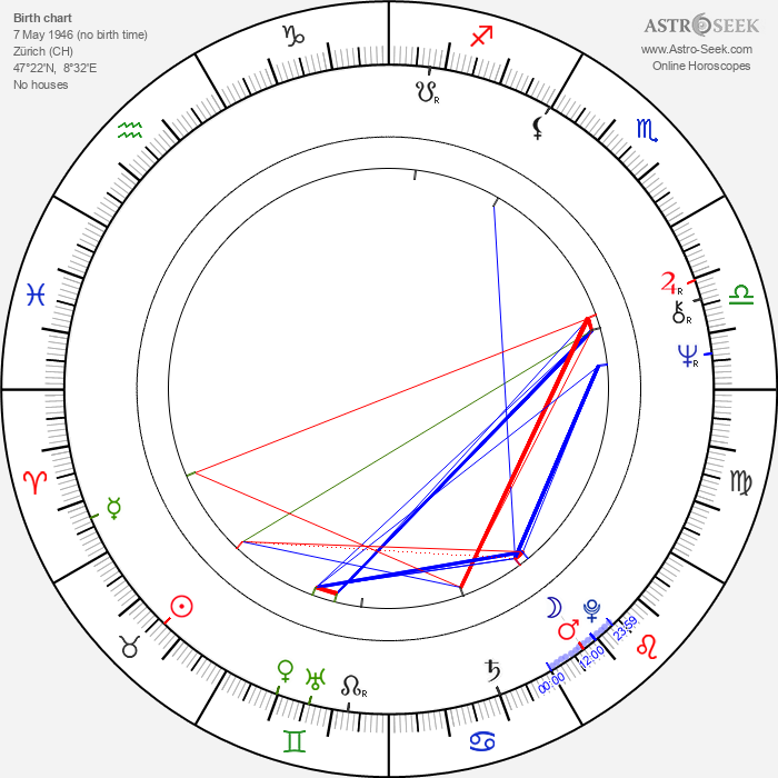 Claude Stratz - Astrology Natal Birth Chart