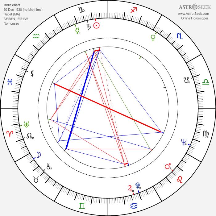 Claude Titre - Astrology Natal Birth Chart