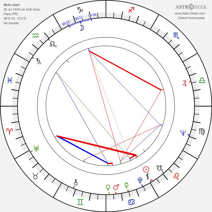 Claude Zidi - Astrology Natal Birth Chart