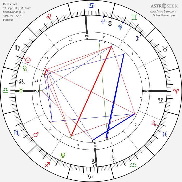 Claudette Colbert - Astrology Natal Birth Chart