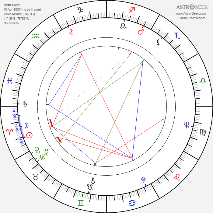 Claudette Nevins - Astrology Natal Birth Chart
