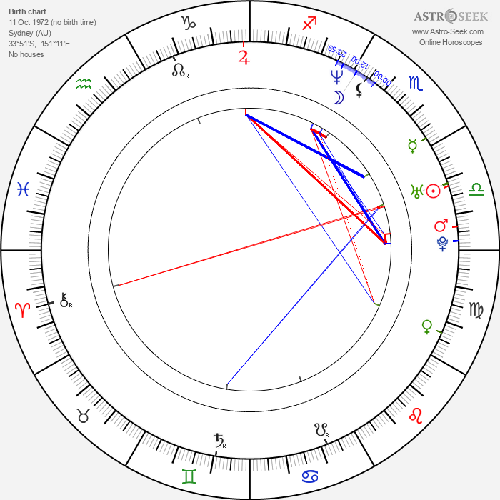 Claudia Black - Astrology Natal Birth Chart