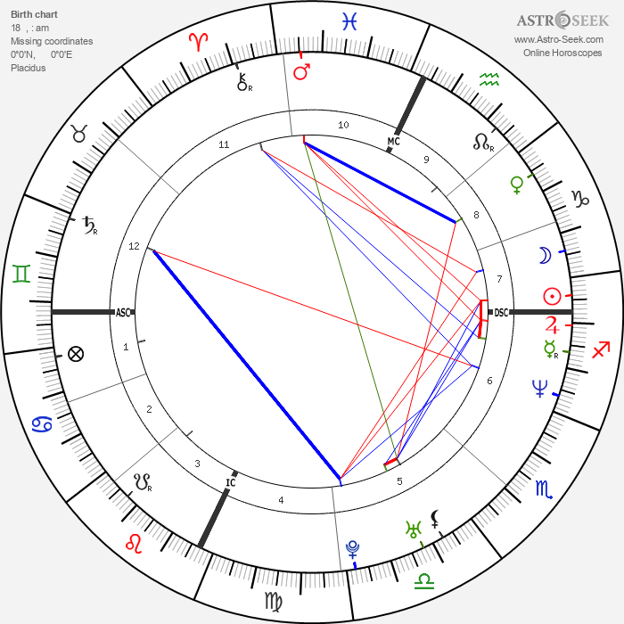 Claudia Gerini - Astrology Natal Birth Chart