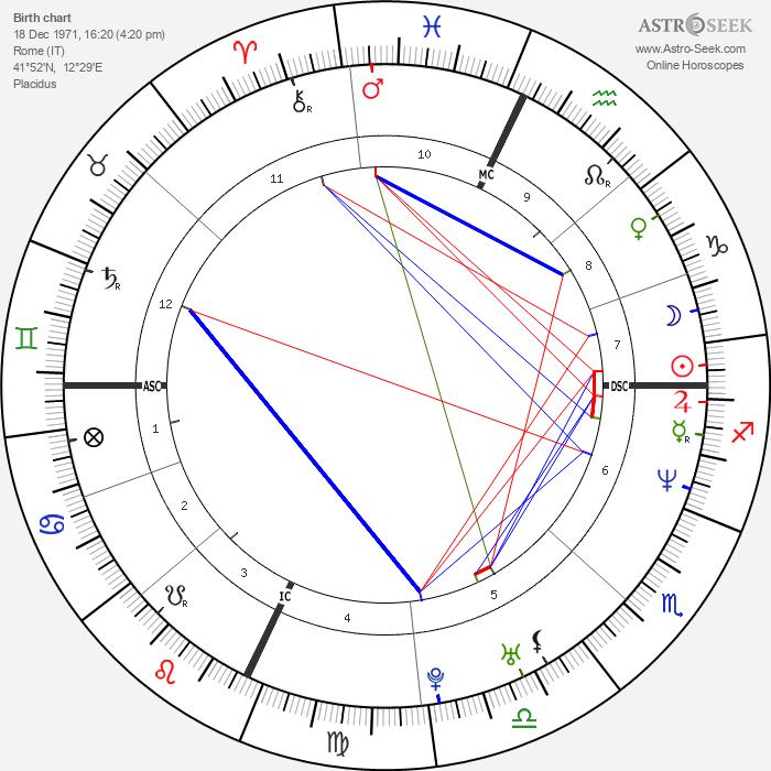Claudia Gerini - Astrology Natal Birth Chart