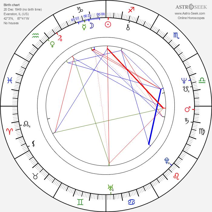 Claudia Jennings - Astrology Natal Birth Chart