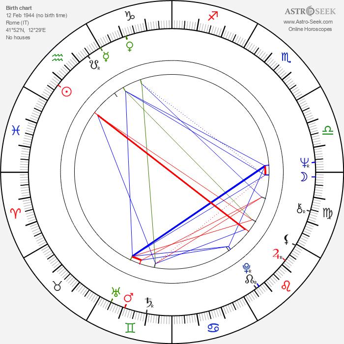 Claudia Mori - Astrology Natal Birth Chart