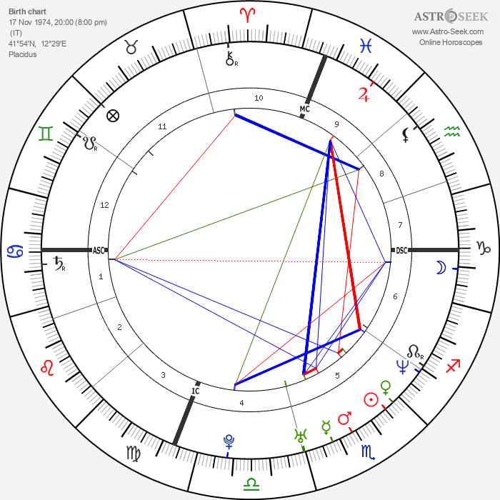 Claudia Pandolfi - Astrology Natal Birth Chart