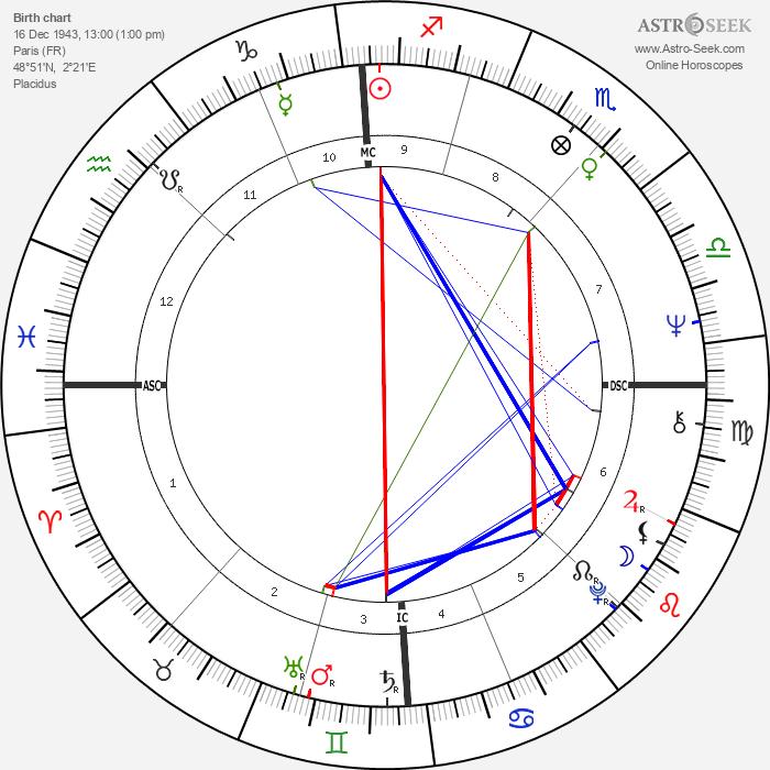 Claudie Ossard - Astrology Natal Birth Chart