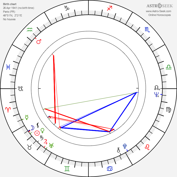 Claudine Auger - Astrology Natal Birth Chart