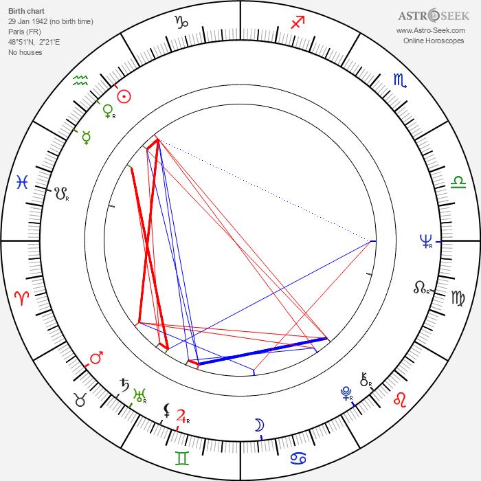 Claudine Longet - Astrology Natal Birth Chart