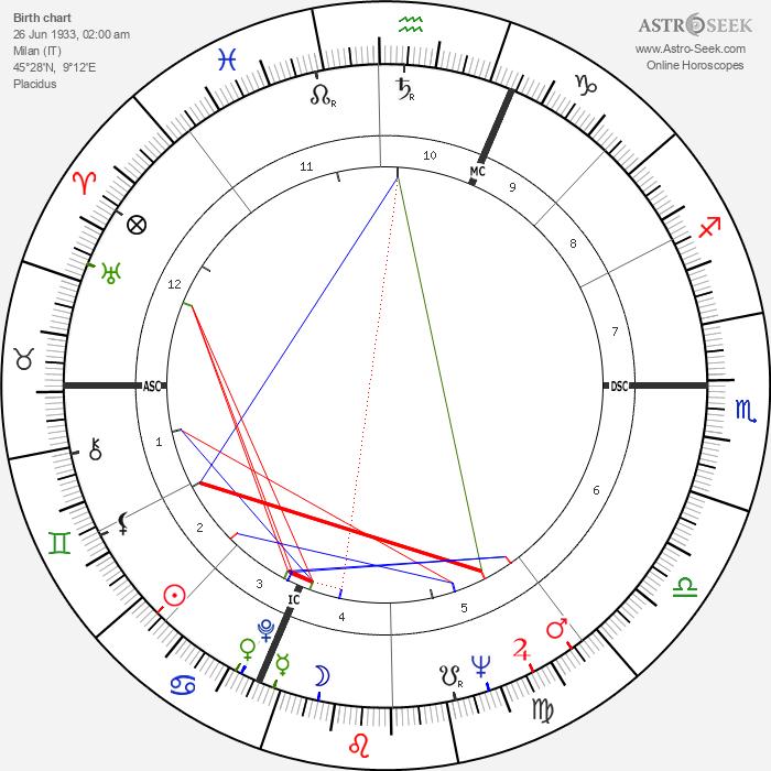 Claudio Abbado - Astrology Natal Birth Chart
