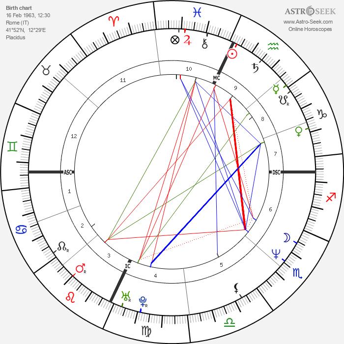Claudio Amendola - Astrology Natal Birth Chart