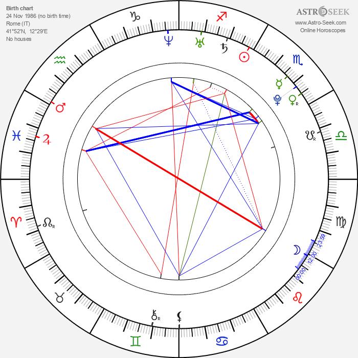 Claudio Ammendola - Astrology Natal Birth Chart
