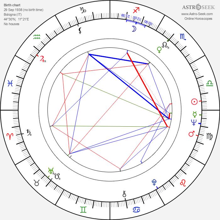 Claudio Cassinelli - Astrology Natal Birth Chart