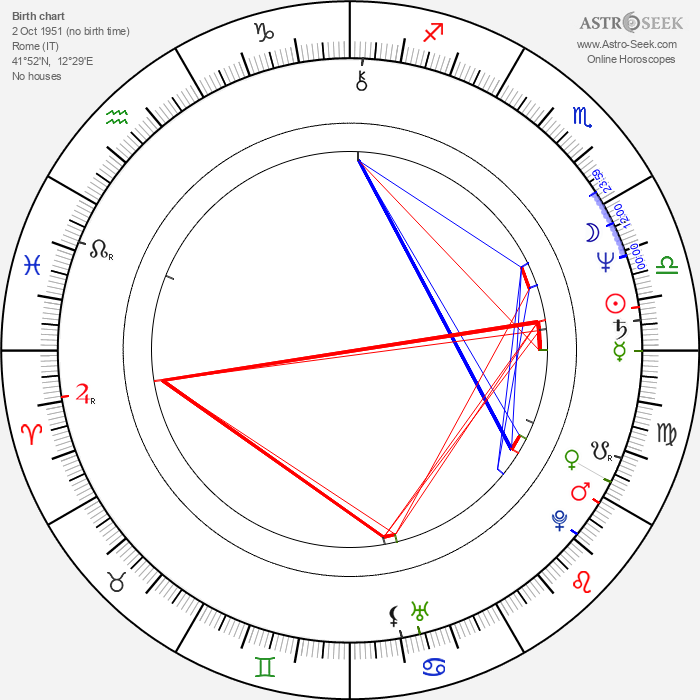 Claudio Fragasso - Astrology Natal Birth Chart