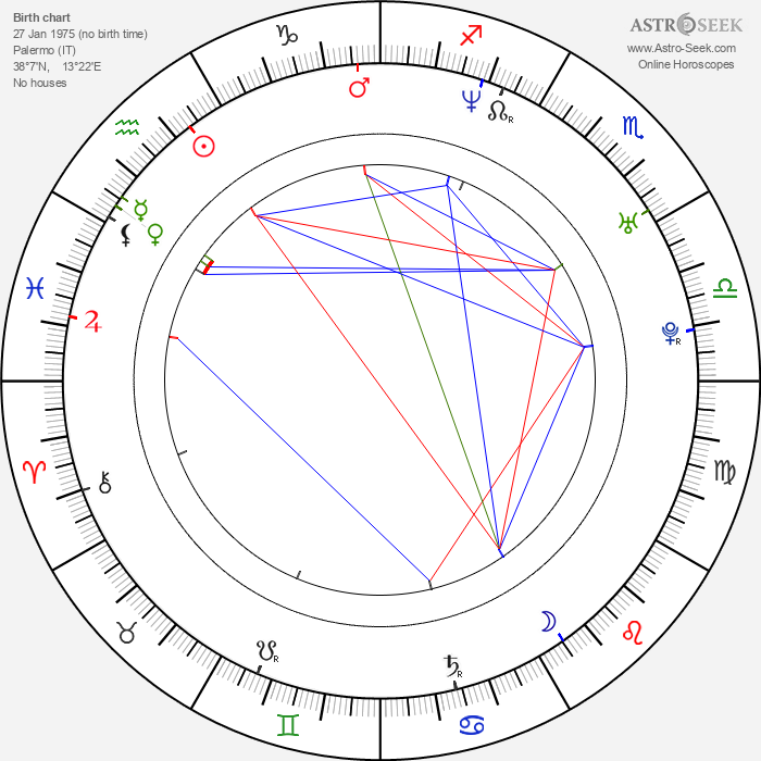 Claudio Gioè - Astrology Natal Birth Chart