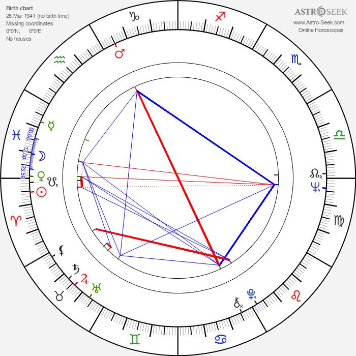 Cláudio Marzo - Astrology Natal Birth Chart