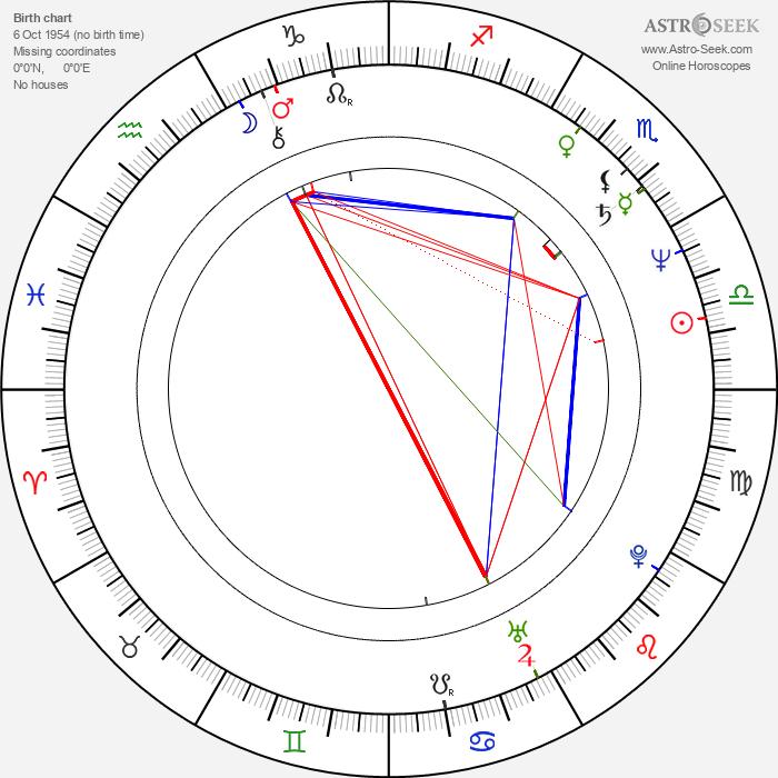 Claudio Masciulli - Astrology Natal Birth Chart
