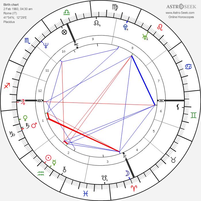 Claudio Panatta - Astrology Natal Birth Chart