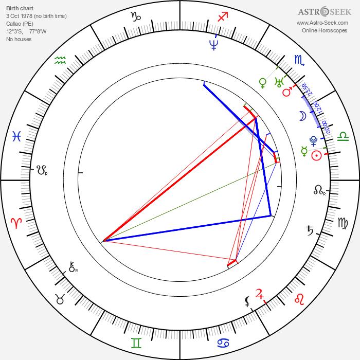 Claudio Pizarro - Astrology Natal Birth Chart