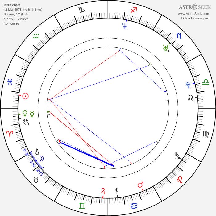 Claudio Sanchez - Astrology Natal Birth Chart