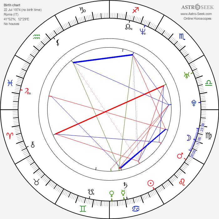 Claudio Santamaria - Astrology Natal Birth Chart