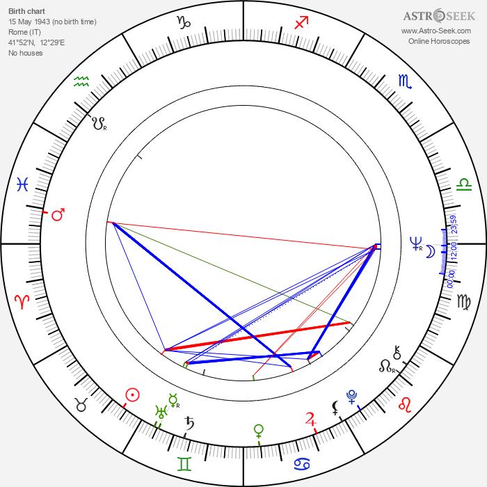 Claudio Saraceni - Astrology Natal Birth Chart