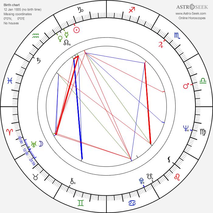 Claudio Undari - Astrology Natal Birth Chart