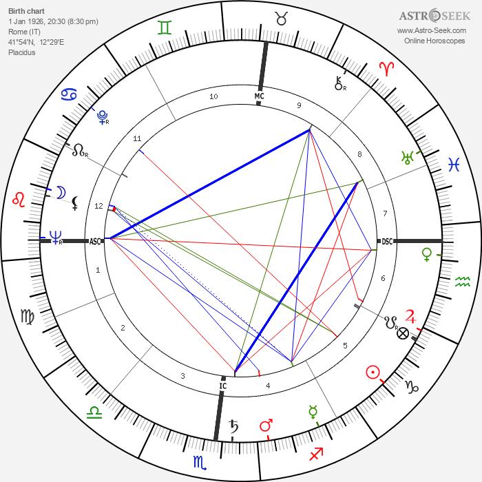 Claudio Villo - Astrology Natal Birth Chart