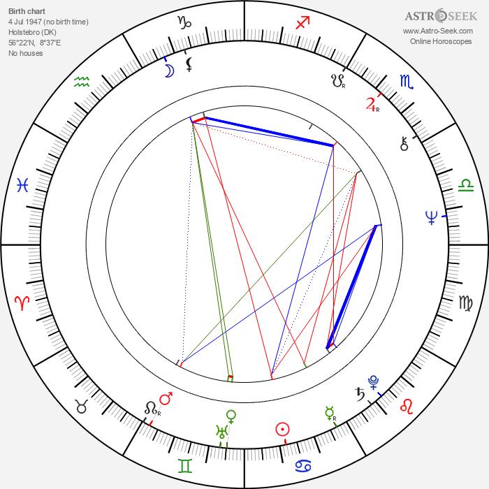 Claus Bue - Astrology Natal Birth Chart