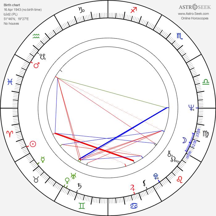 Claus Fuchs - Astrology Natal Birth Chart